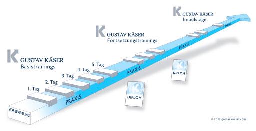 Gustav Kaeser Traings-results